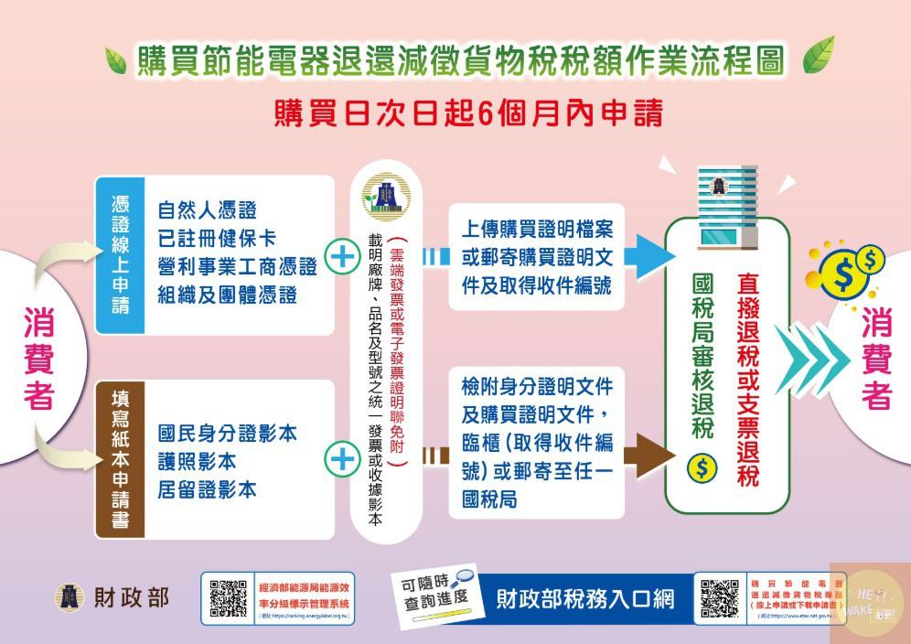 財政部稅務入口網 作業流程圖