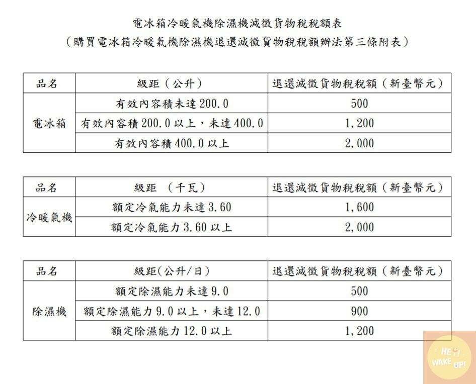 財政部稅務入口網 貨物稅稅額表
