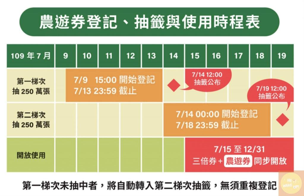 農委會農遊劵時程表