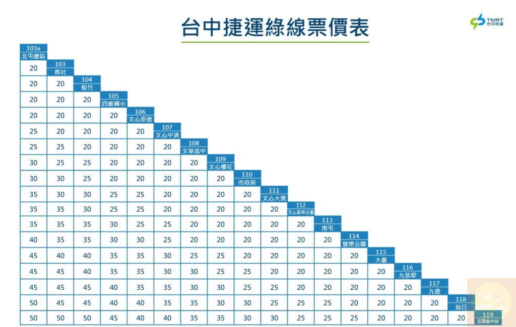 台中捷運綠線票價表